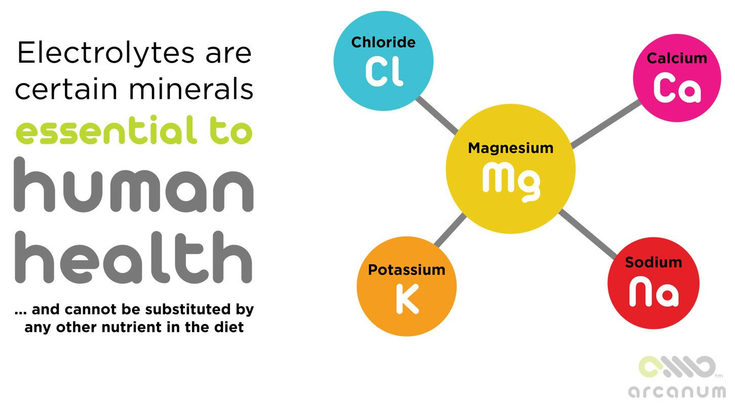 Electrolytes are minerals essential to human health